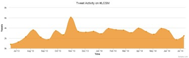 Symplur Chart of LCSM tweets in first year