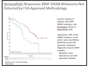 Survival Analysis of patients with BRAF V600K mutation